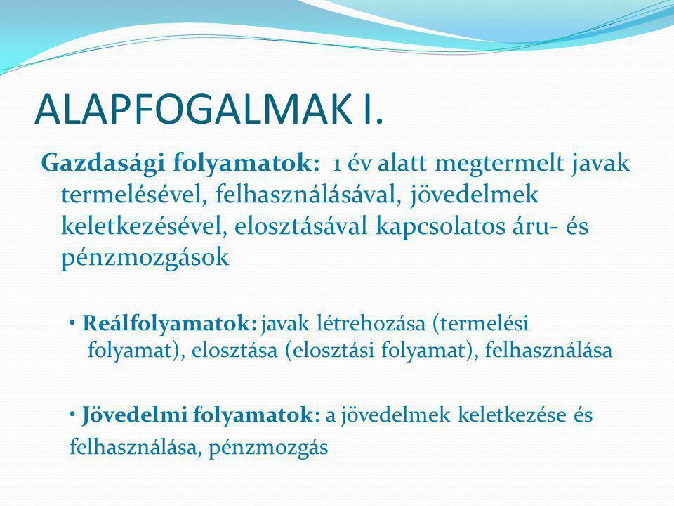 ALAPFOGALMAK I.