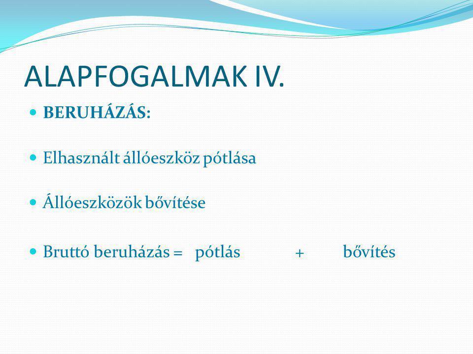 ALAPFOGALMAK IV. BERUHÁZÁS: Elhasznált állóeszköz pótlása