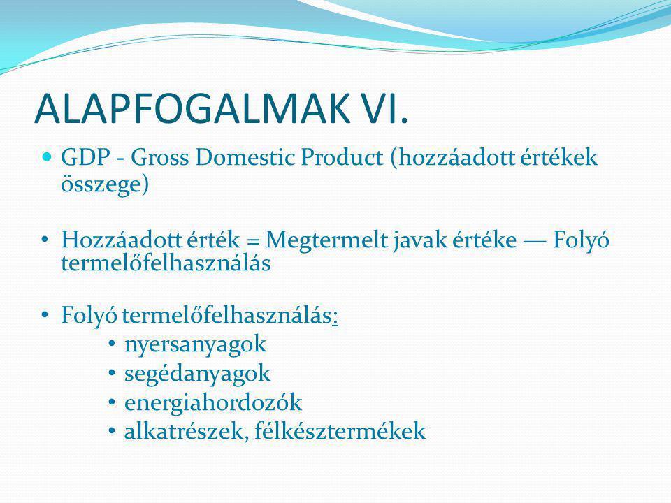 ALAPFOGALMAK VI. GDP - Gross Domestic Product (hozzáadott értékek összege) Hozzáadott érték = Megtermelt javak értéke — Folyó termelőfelhasználás.