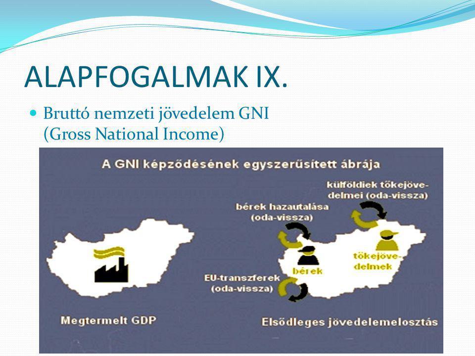 ALAPFOGALMAK IX. Bruttó nemzeti jövedelem GNI (Gross National Income)