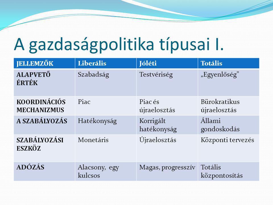A gazdaságpolitika típusai I.