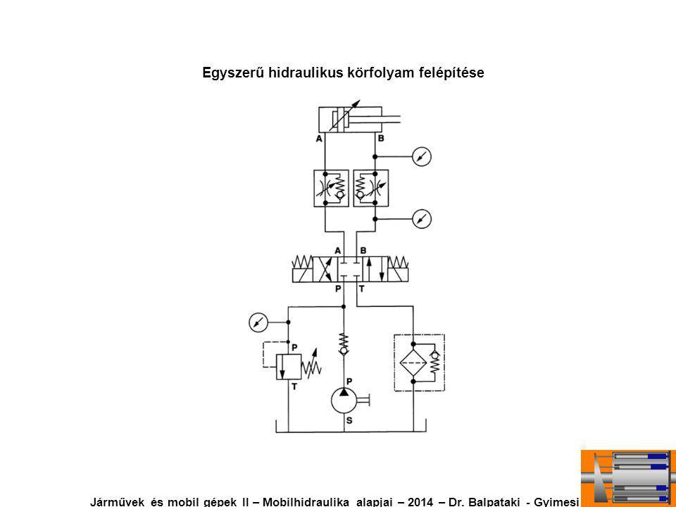 Egyszerű hidraulikus körfolyam felépítése