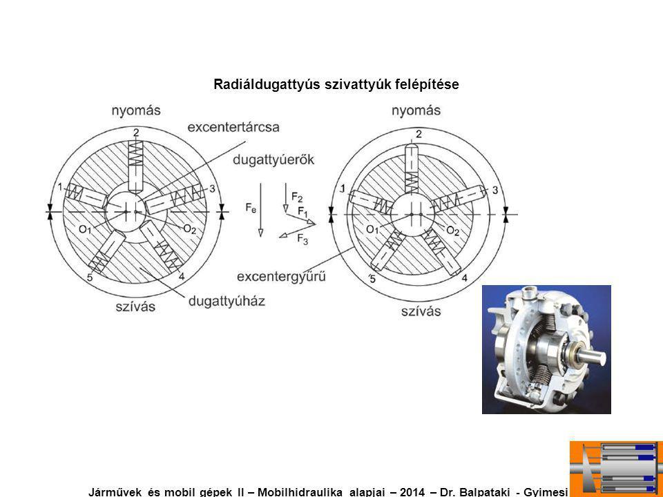 Radiáldugattyús szivattyúk felépítése