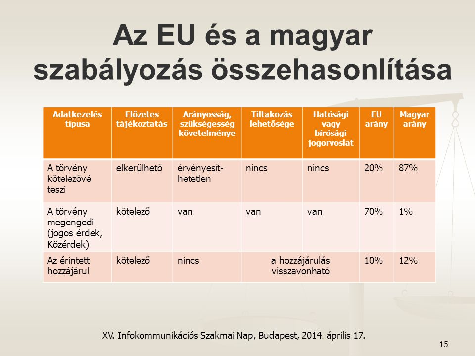 Az EU és a magyar szabályozás összehasonlítása