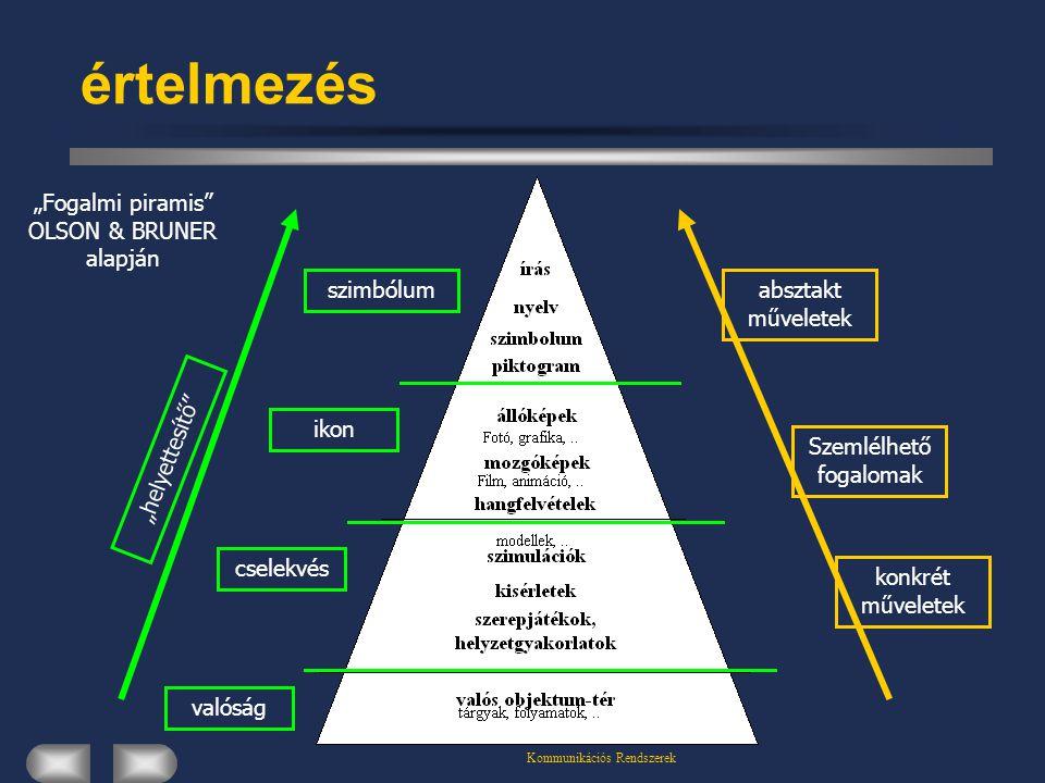 """értelmezés """"Fogalmi piramis OLSON & BRUNER alapján szimbólum"""