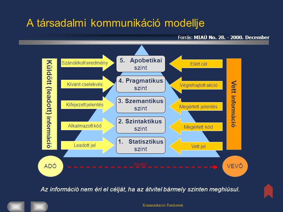 A társadalmi kommunikáció modellje