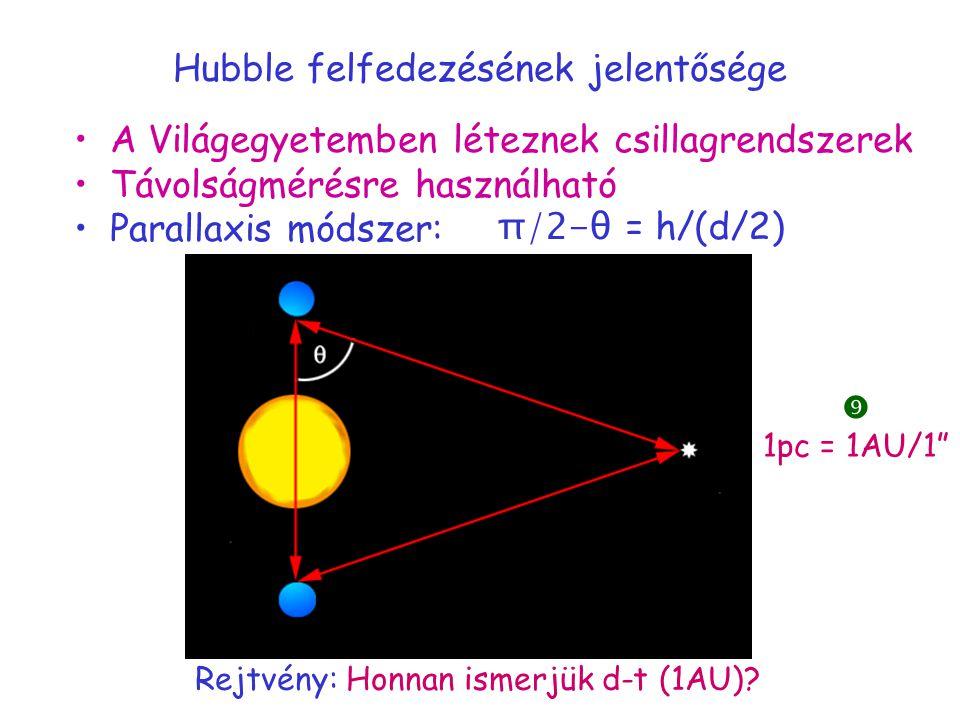 Hubble felfedezésének jelentősége