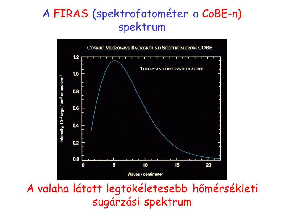 A FIRAS (spektrofotométer a CoBE-n) spektrum