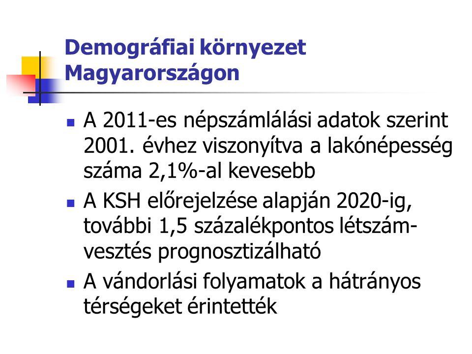 Demográfiai környezet Magyarországon