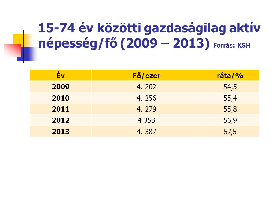 15-74 év közötti gazdaságilag aktív népesség/fő (2009 – 2013) Forrás: KSH
