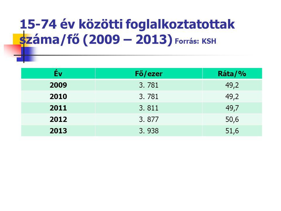 15-74 év közötti foglalkoztatottak száma/fő (2009 – 2013) Forrás: KSH