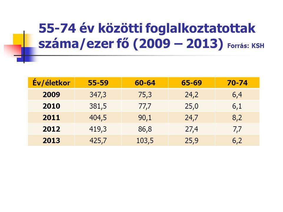 55-74 év közötti foglalkoztatottak száma/ezer fő (2009 – 2013) Forrás: KSH