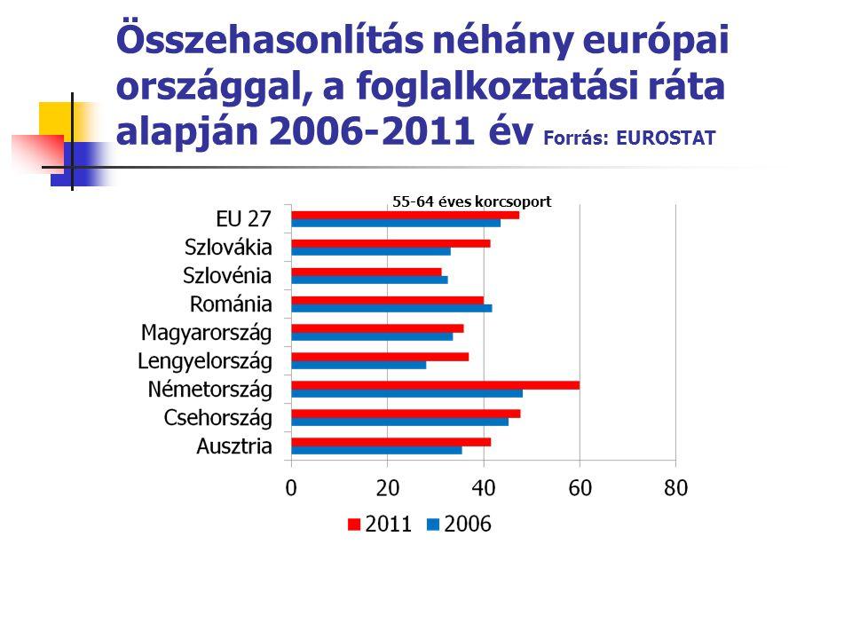 Összehasonlítás néhány európai országgal, a foglalkoztatási ráta alapján 2006-2011 év Forrás: EUROSTAT