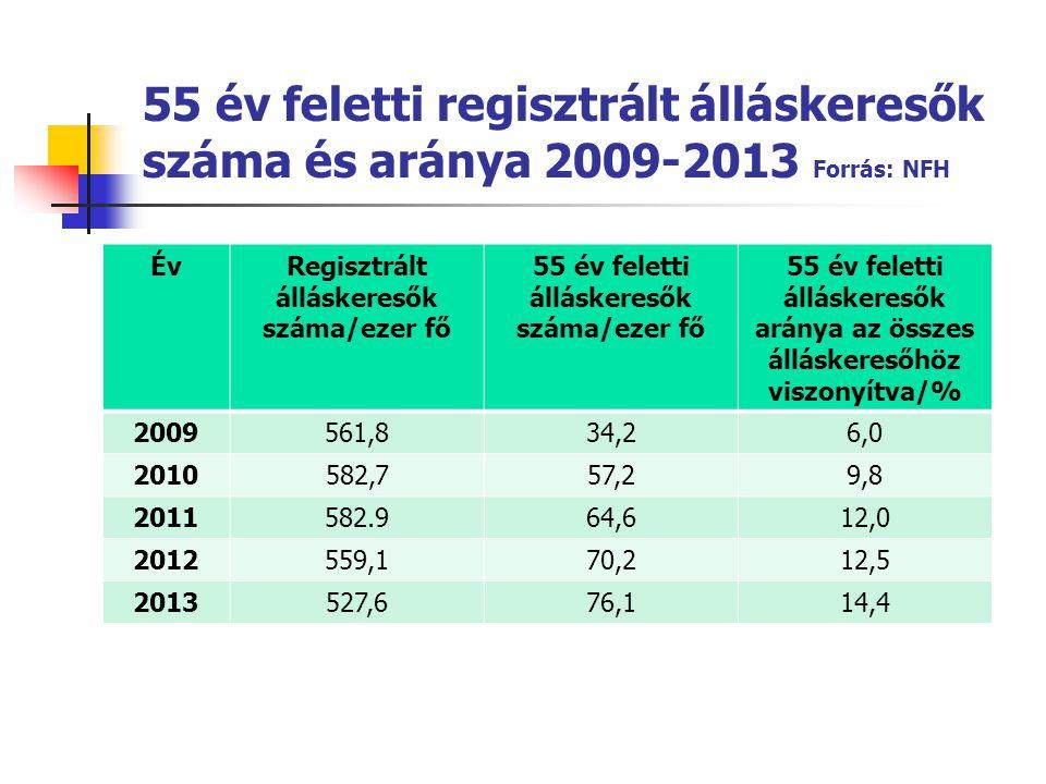 55 év feletti regisztrált álláskeresők száma és aránya 2009-2013 Forrás: NFH