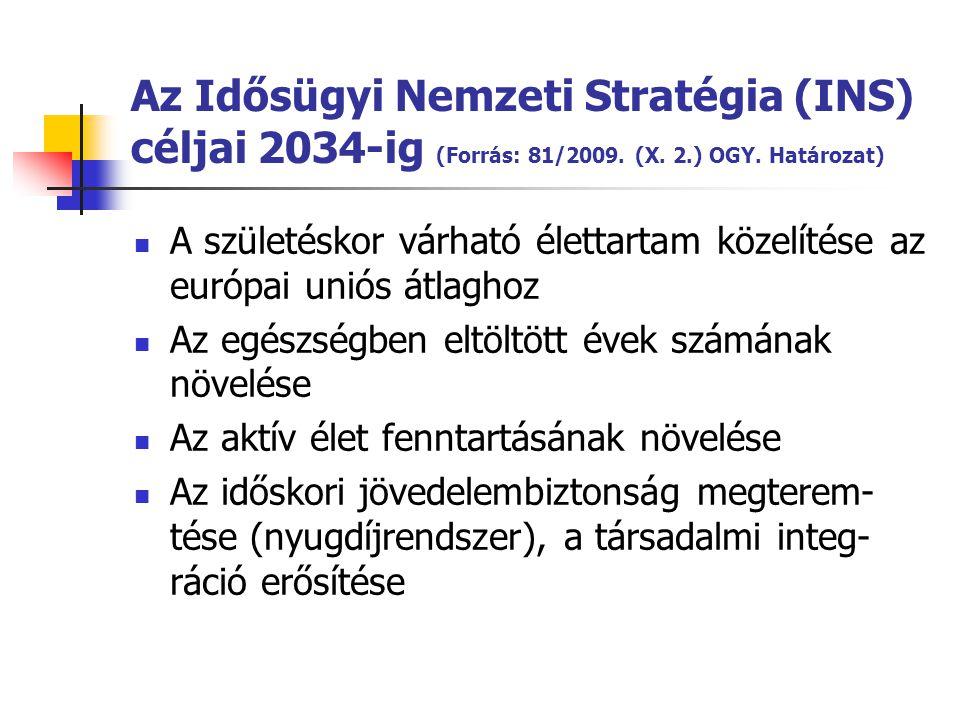 Az Idősügyi Nemzeti Stratégia (INS) céljai 2034-ig (Forrás: 81/2009. (X. 2.) OGY. Határozat)