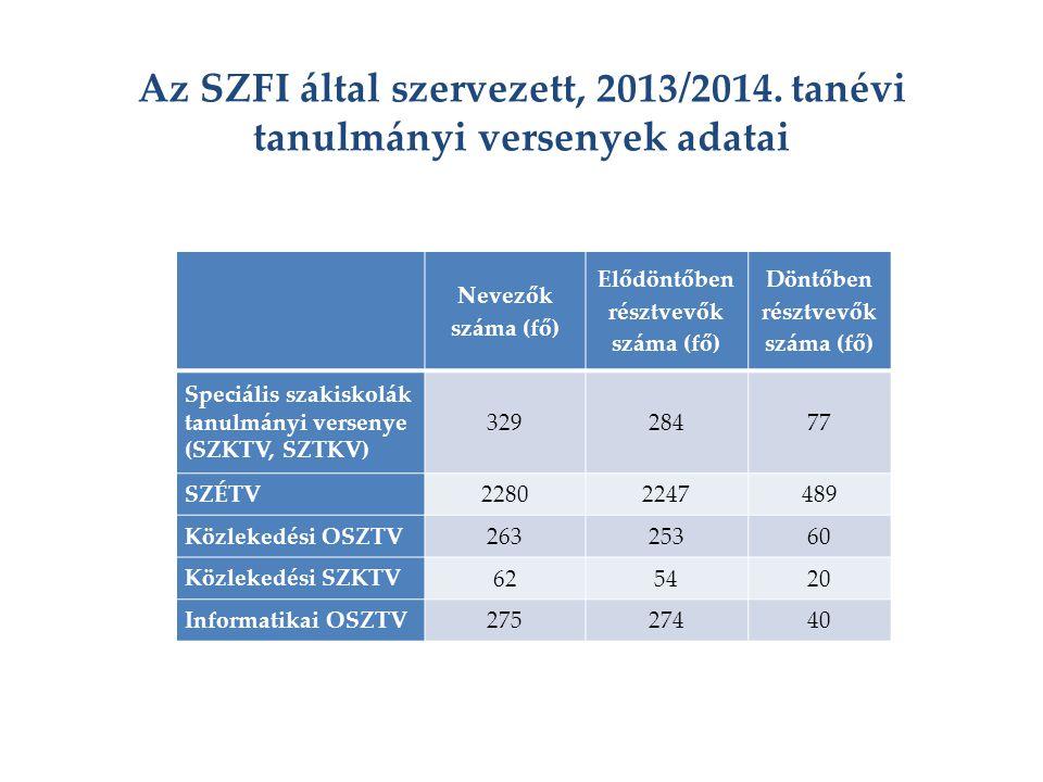Elődöntőben résztvevők száma (fő) Döntőben résztvevők száma (fő)
