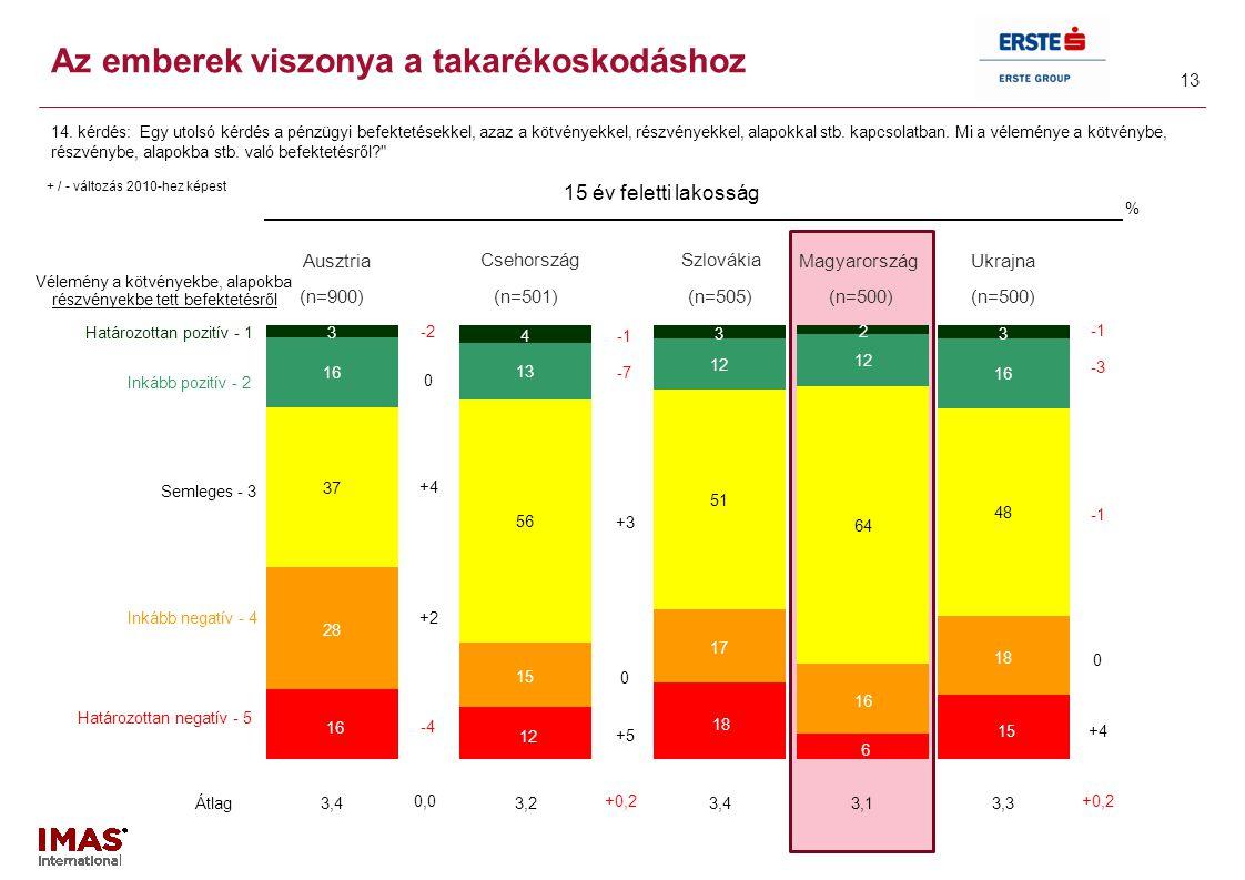 Részletes magyar adatok