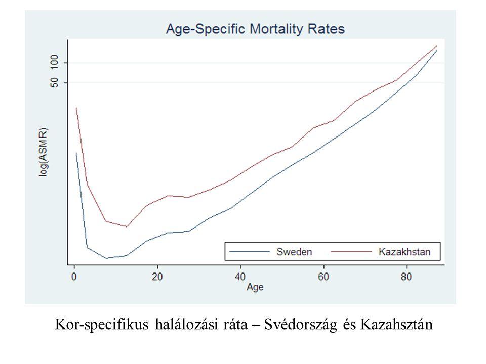 Kor-specifikus halálozási ráta – Svédország és Kazahsztán