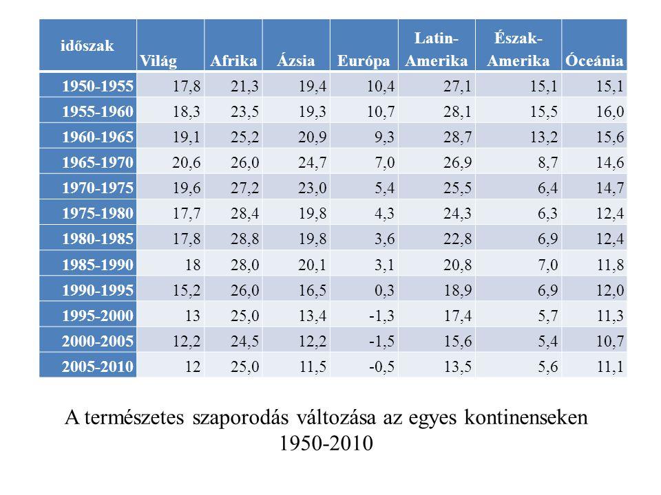 A természetes szaporodás változása az egyes kontinenseken 1950-2010