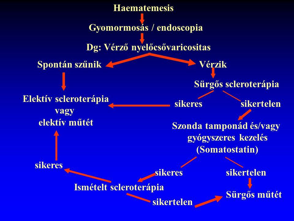 Elektív scleroterápia Szonda tamponád és/vagy