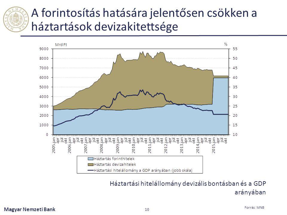A forintosítás hatására jelentősen csökken a háztartások devizakitettsége