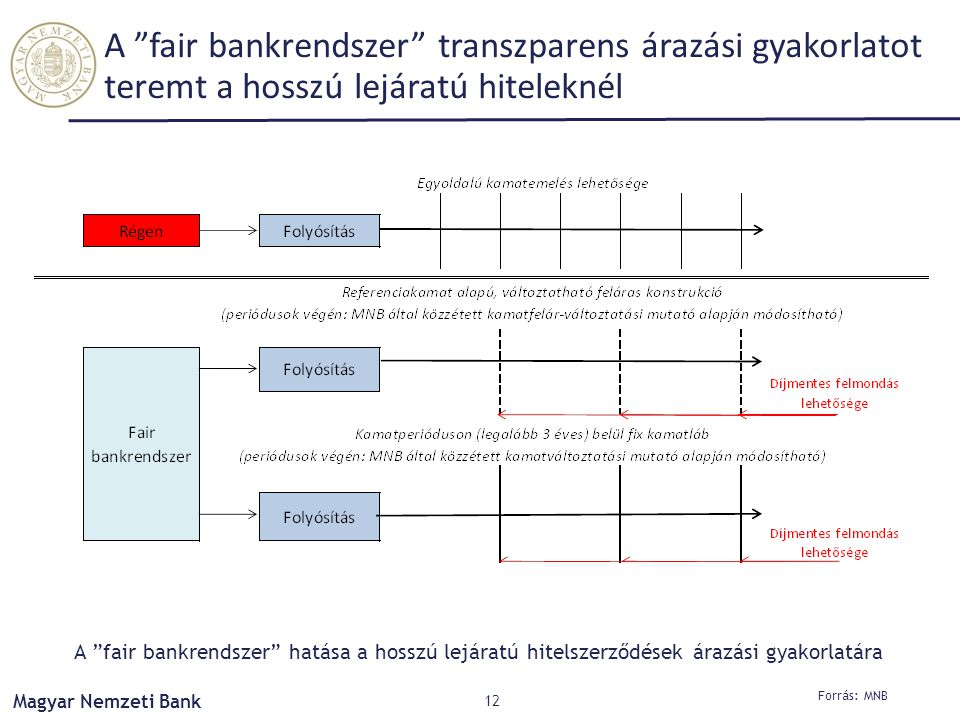 A fair bankrendszer transzparens árazási gyakorlatot teremt a hosszú lejáratú hiteleknél