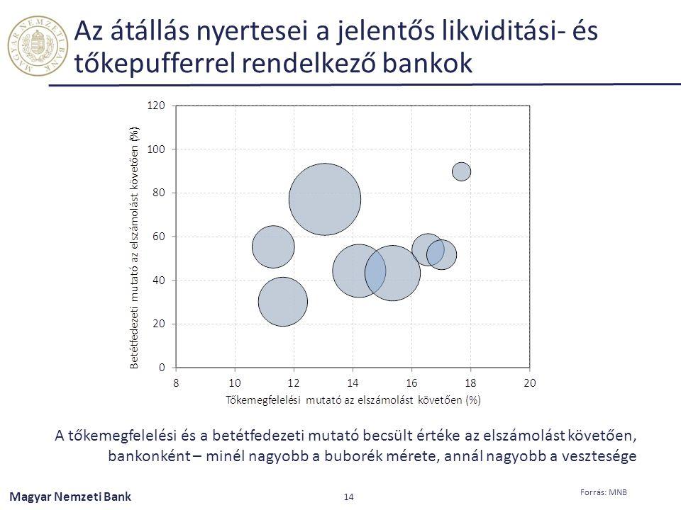 Az átállás nyertesei a jelentős likviditási- és tőkepufferrel rendelkező bankok