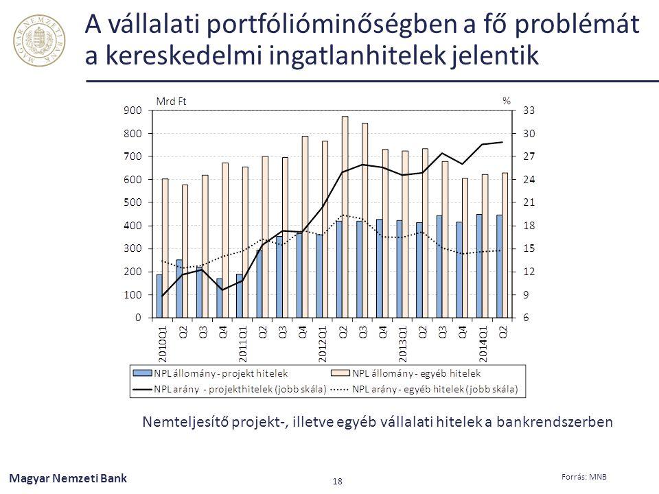 A vállalati portfólióminőségben a fő problémát a kereskedelmi ingatlanhitelek jelentik