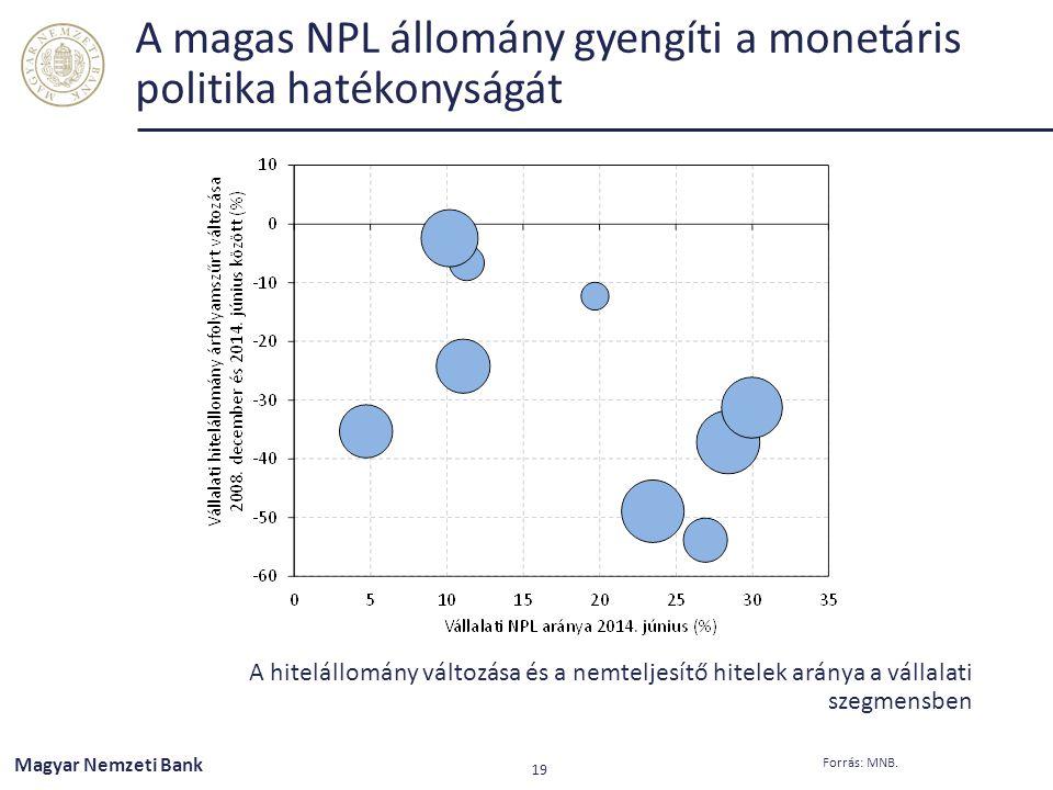 A magas NPL állomány gyengíti a monetáris politika hatékonyságát