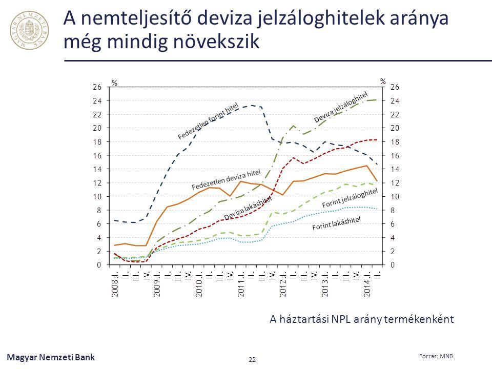 A nemteljesítő deviza jelzáloghitelek aránya még mindig növekszik
