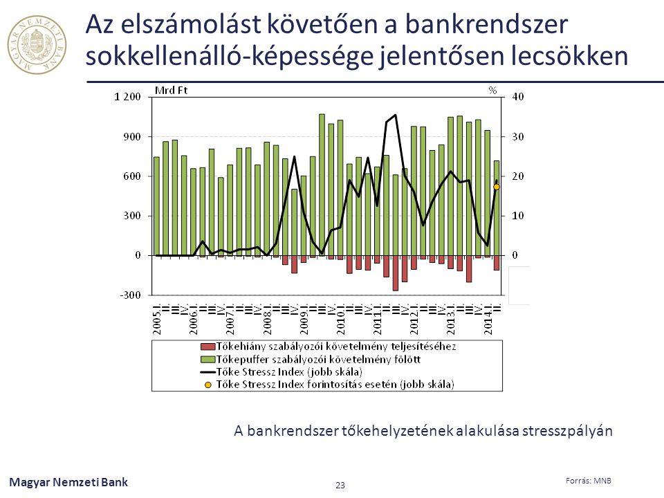 Az elszámolást követően a bankrendszer sokkellenálló-képessége jelentősen lecsökken