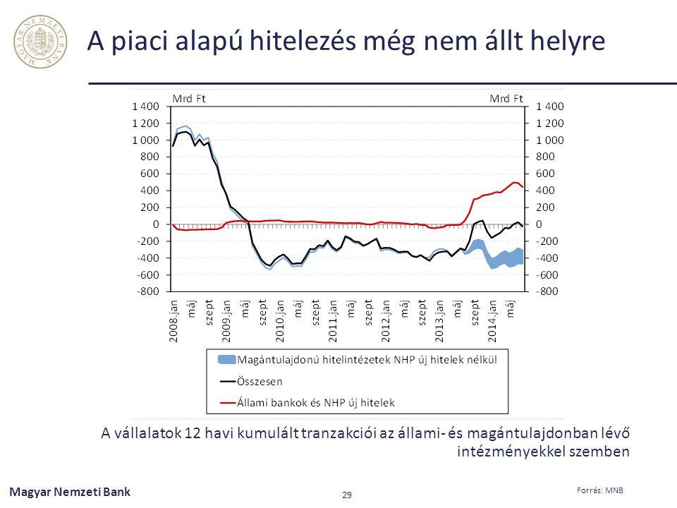 A piaci alapú hitelezés még nem állt helyre