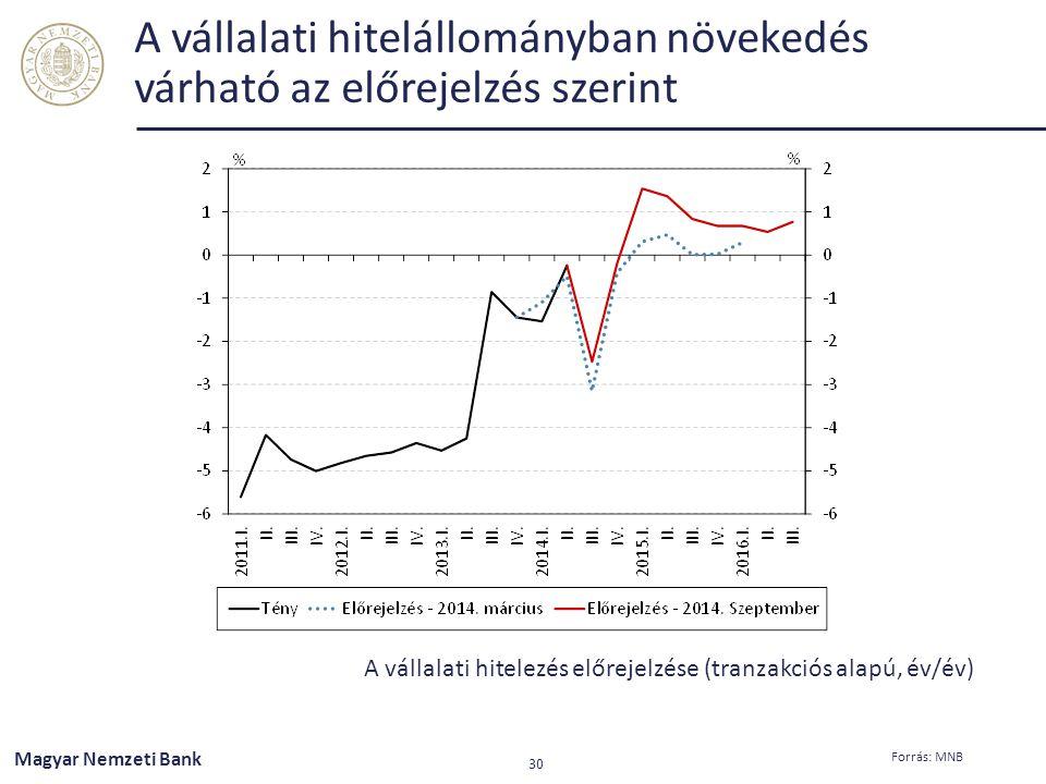 A vállalati hitelállományban növekedés várható az előrejelzés szerint