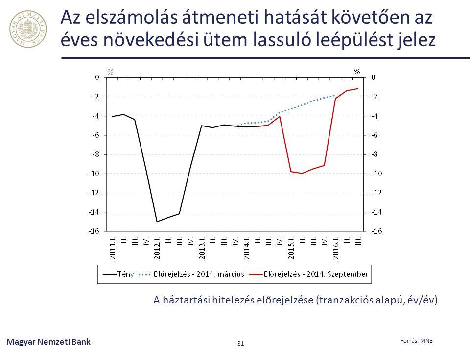 Az elszámolás átmeneti hatását követően az éves növekedési ütem lassuló leépülést jelez
