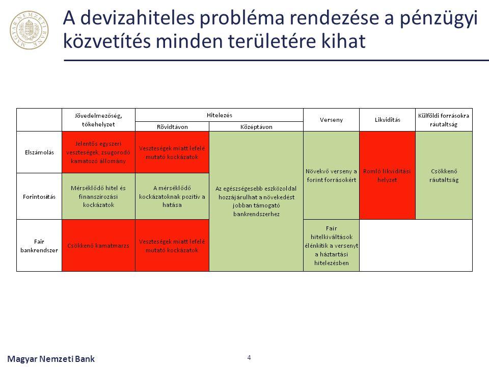 A devizahiteles probléma rendezése a pénzügyi közvetítés minden területére kihat