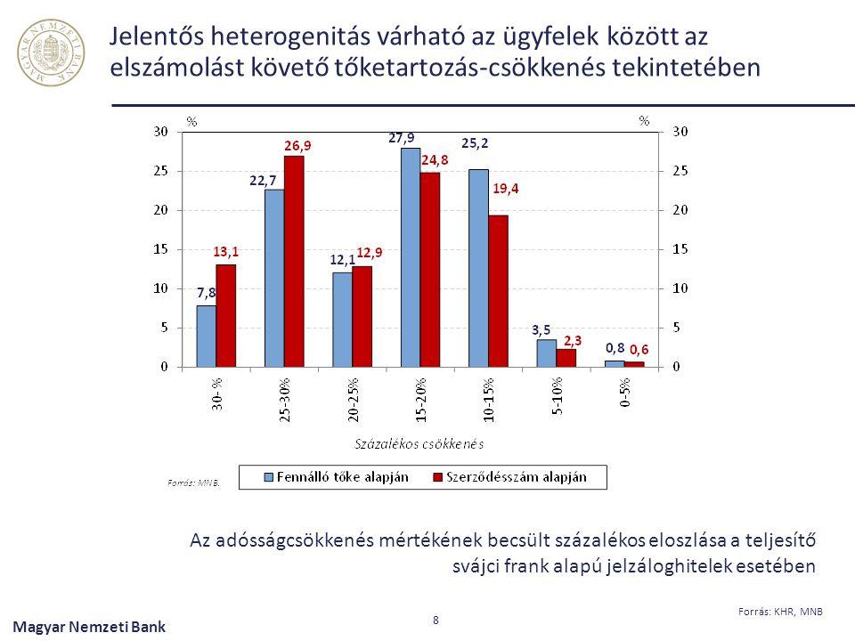 Jelentős heterogenitás várható az ügyfelek között az elszámolást követő tőketartozás-csökkenés tekintetében