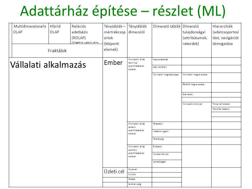 Adattárház építése – részlet (ML)