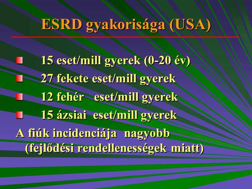 ESRD gyakorisága (USA)