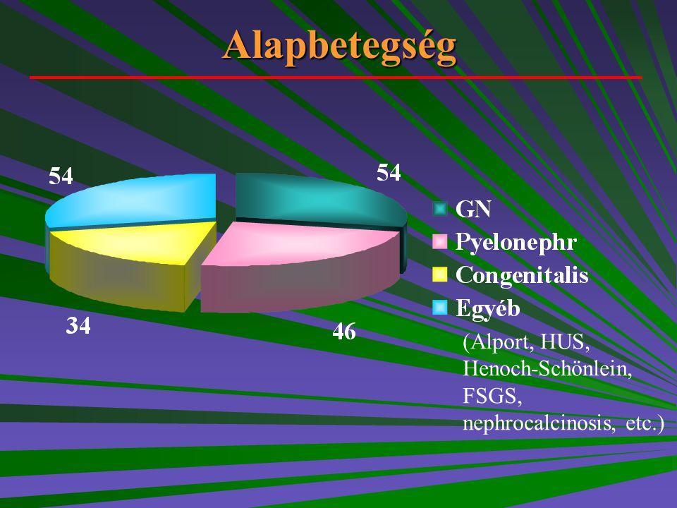 Alapbetegség (Alport, HUS, Henoch-Schönlein, FSGS, nephrocalcinosis, etc.)