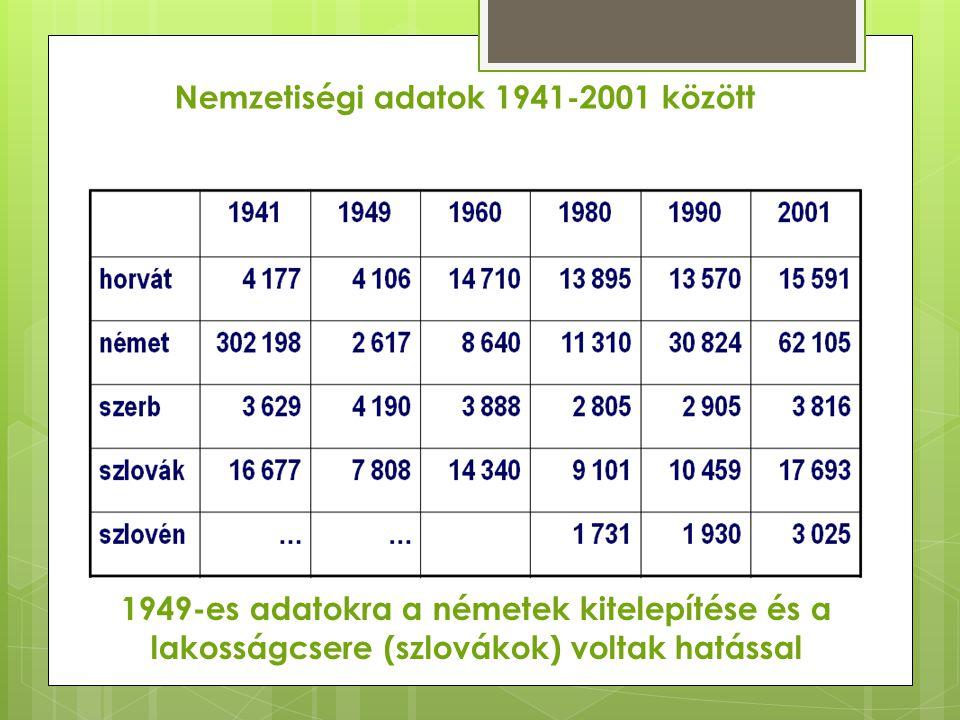 Nemzetiségi adatok 1941-2001 között