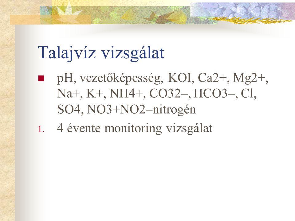 Talajvíz vizsgálat pH, vezetőképesség, KOI, Ca2+, Mg2+, Na+, K+, NH4+, CO32–, HCO3–, Cl, SO4, NO3+NO2–nitrogén.