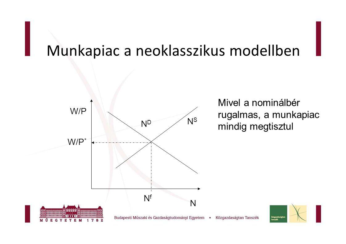 Munkapiac a neoklasszikus modellben