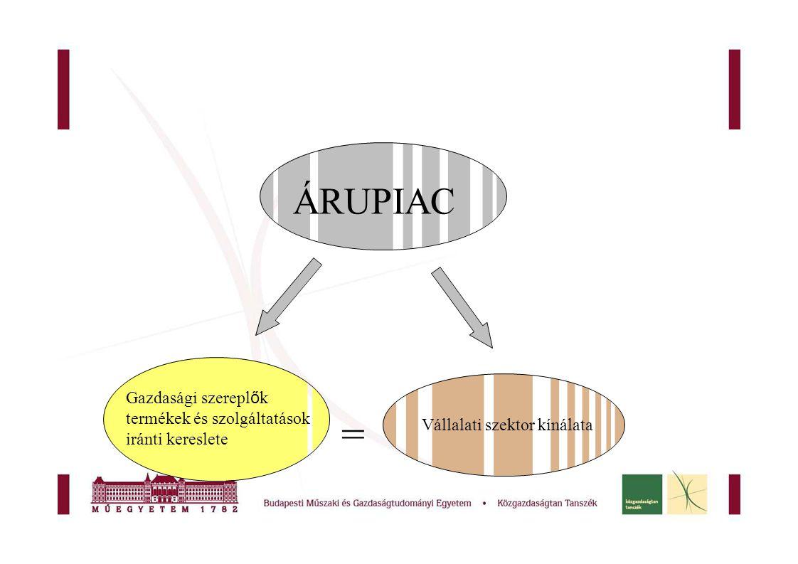ÁRUPIAC Gazdasági szereplők termékek és szolgáltatások iránti kereslete.