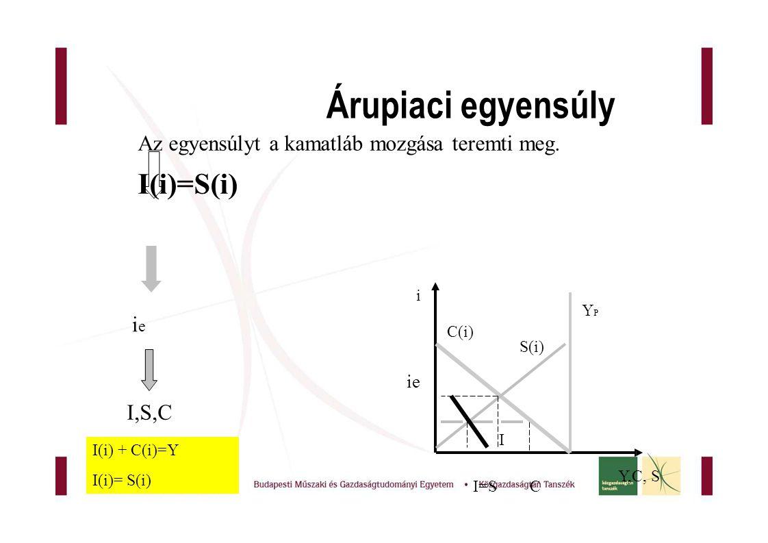 Árupiaci egyensúly I(i)=S(i)