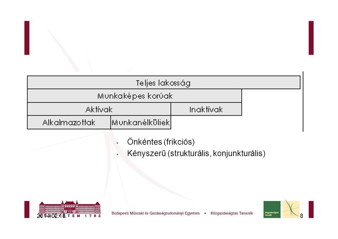 Kényszerű (strukturális, konjunkturális)