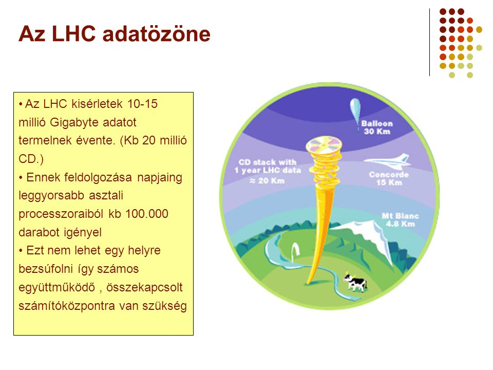 A Webt-ől a Grid-ig 2006 augusztus 25. Az LHC adatözöne. Az LHC kisérletek 10-15 millió Gigabyte adatot termelnek évente. (Kb 20 millió CD.)