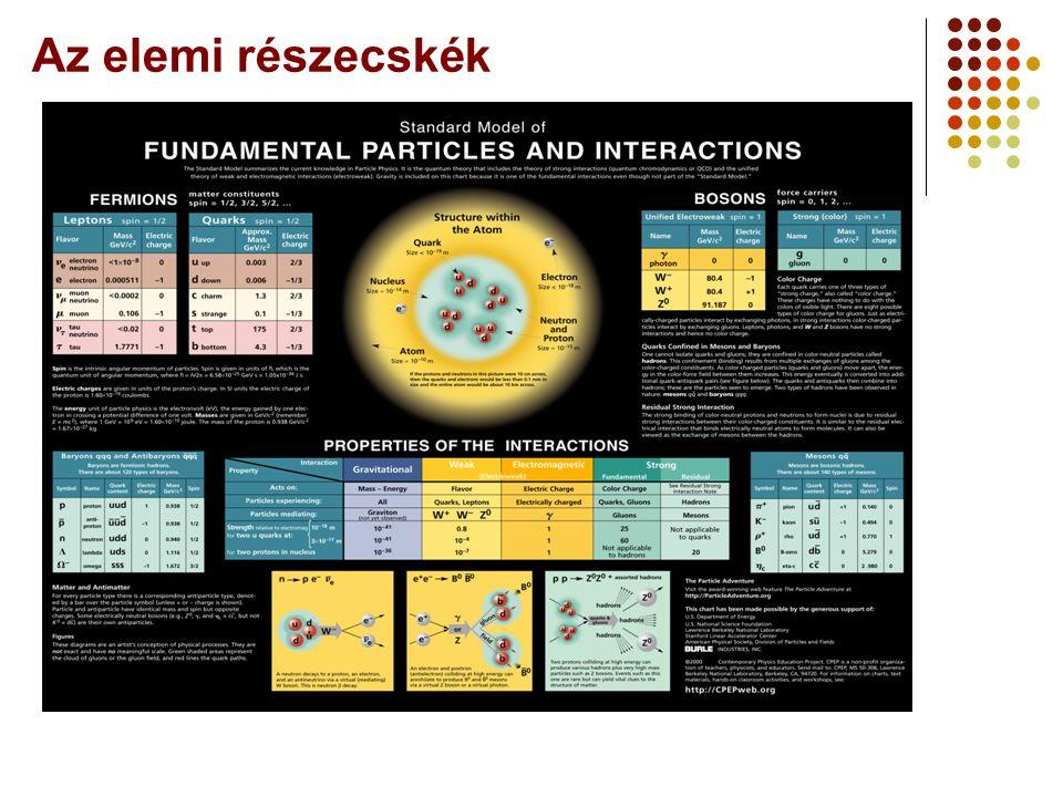 Az elemi részecskék A Webt-ől a Grid-ig 2006 augusztus 25.