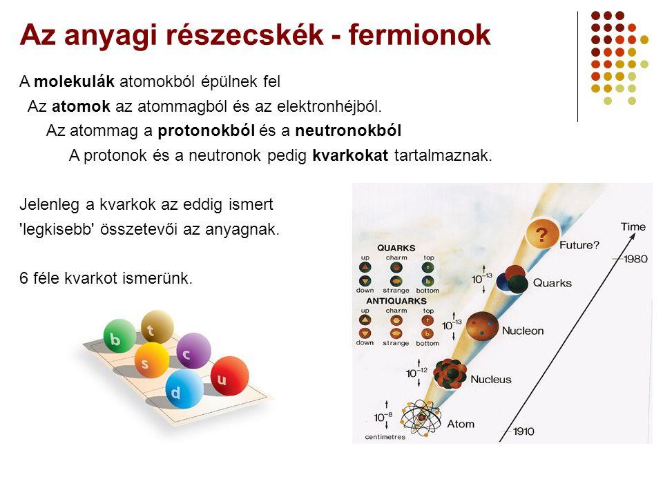 Az anyagi részecskék - fermionok