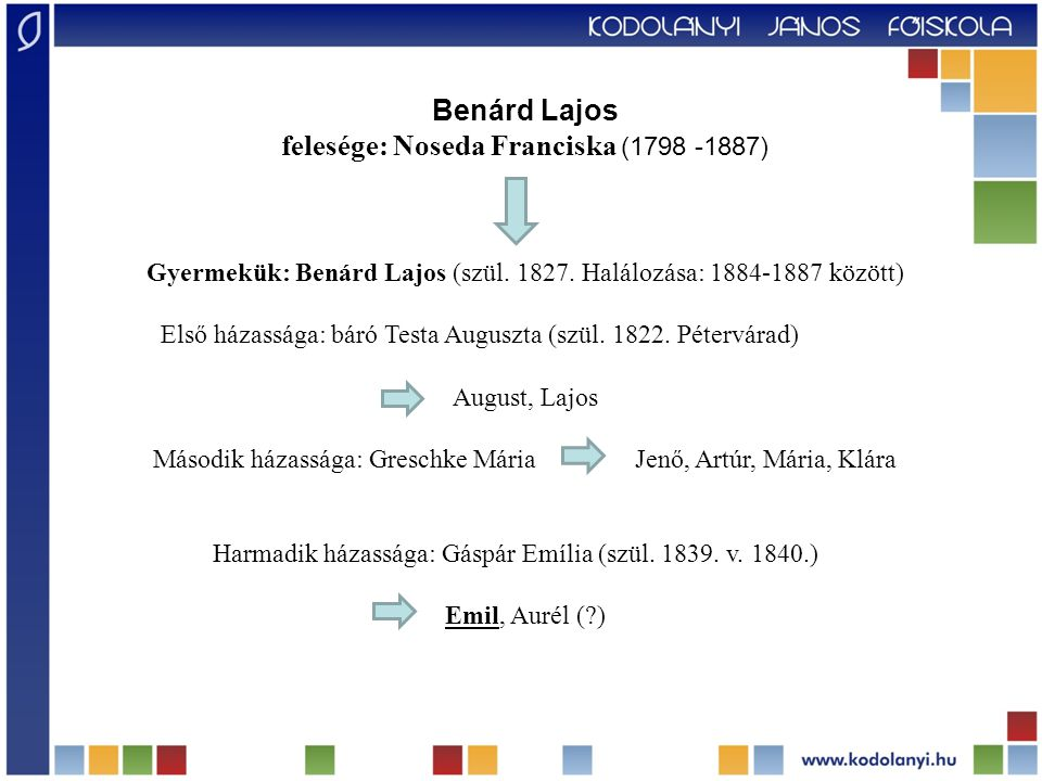 felesége: Noseda Franciska (1798 -1887)