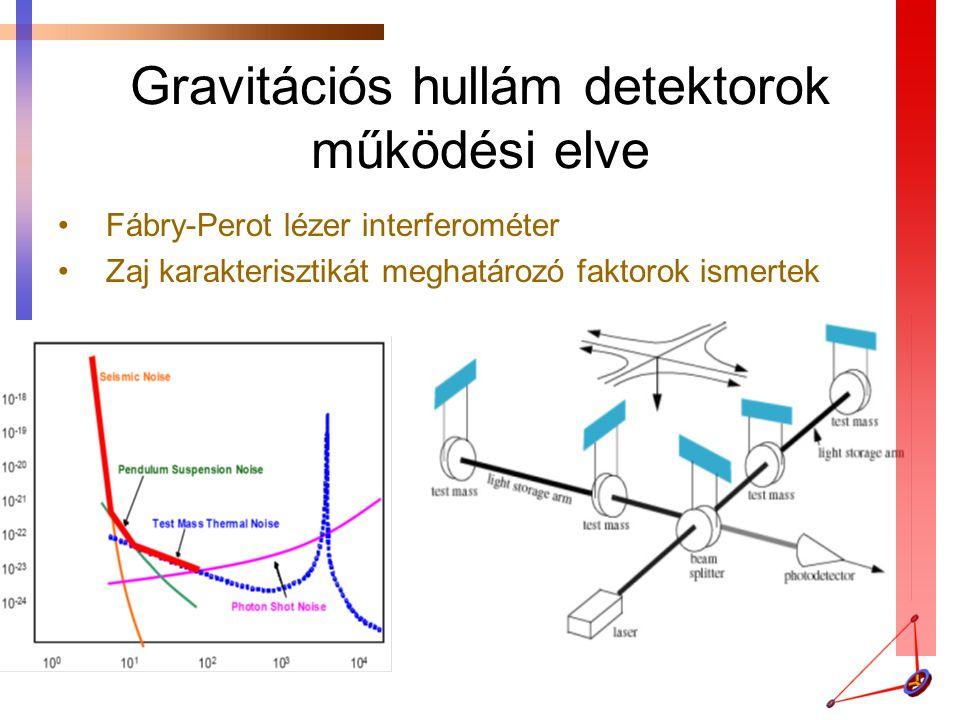 Gravitációs hullám detektorok működési elve